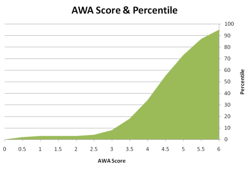 Percentiles for GMAT AWA Score