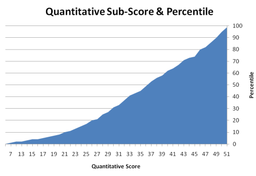 Percentiles for GMAT Quantitative Score
