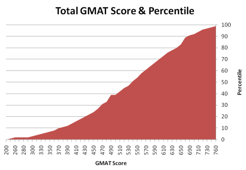 Percentiles for GMAT Total Score