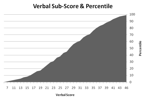 Percentiles for GMAT Verbal Score
